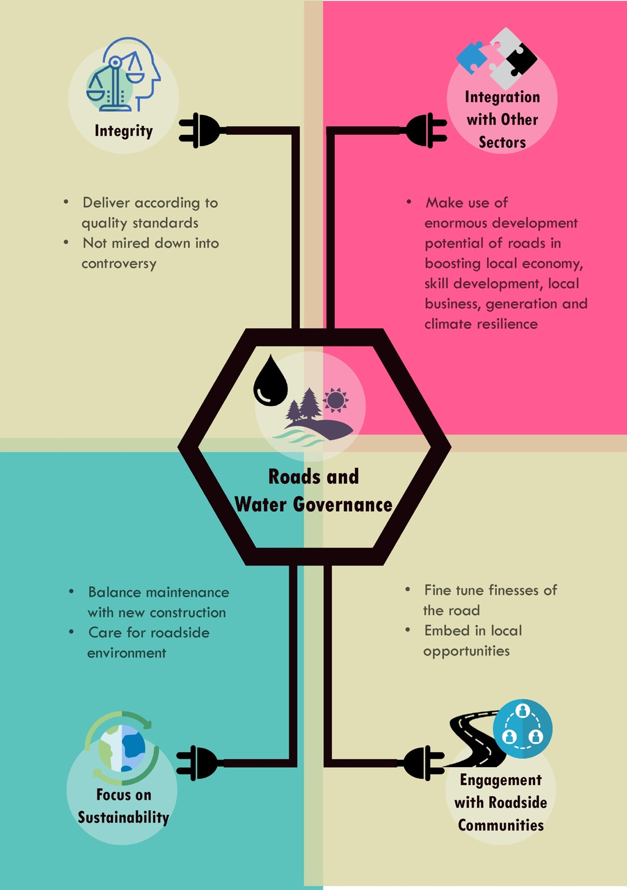 Diagram 13.1. Improved governance for green roads for water