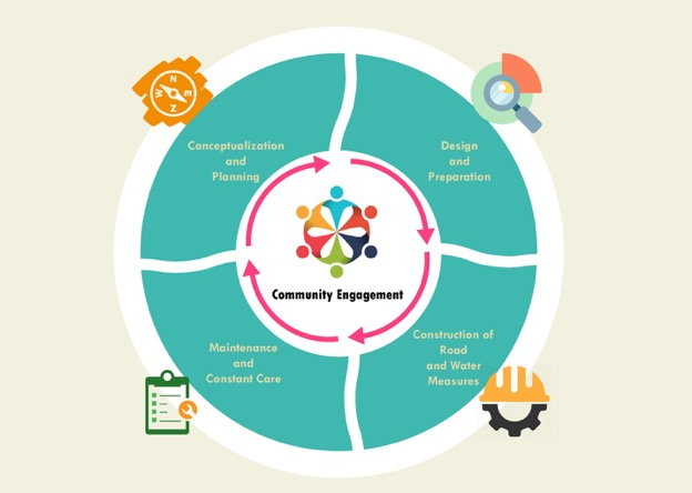 Figure 14.2. Different stages in community engagement