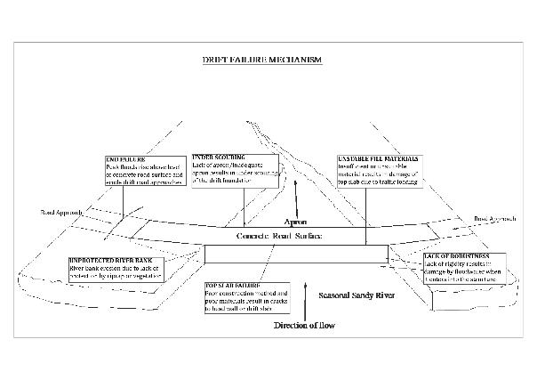Overview of non-vented drift with preventable failure features.(Source: Neal 2014)