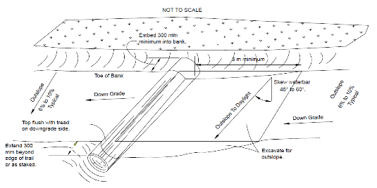 Figure 9.2. Rock water bar specifications (Source: United States Forest Service 2017)