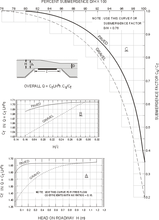 Figure 1. Discharge Coefficients for Floodways