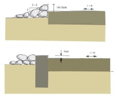 Figure 11.1. Submersible road criteria