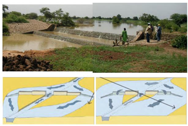Water-spreading weirs combined with river road crossings in Niger (source: GIZ and KfW 2013)