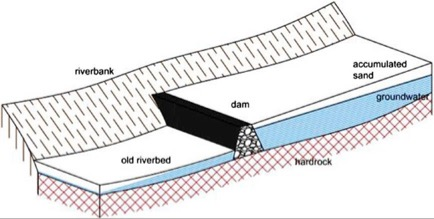 The principle of a sand dam: accumulating coarse sand upstream of the dam (or culvert)