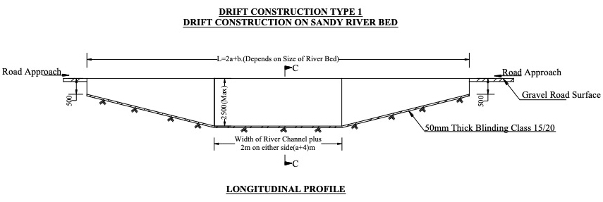Figure 4. Longitudinal profile of non-vented drift