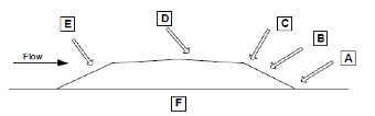 Figure 2. Scour Locations on a Typical Floodway