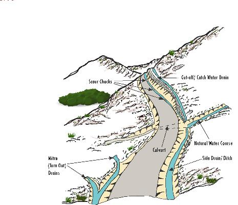 Figure 3.4. Road drainage system: asset for road protection, watershed management, and water harvesting